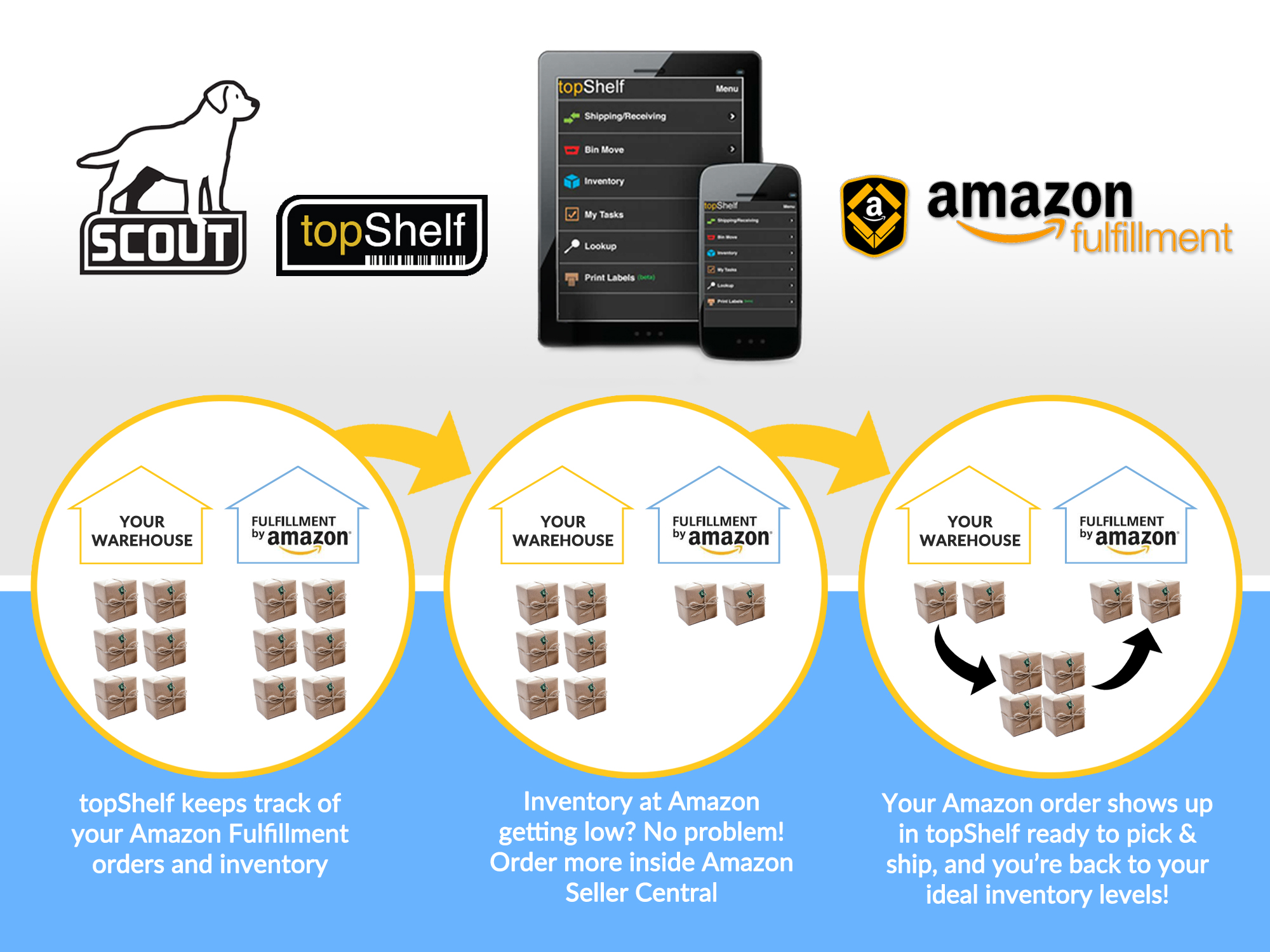 topShelf Integration with Fulfillment By Amazon (FBA): We Make Shipping Easier 1